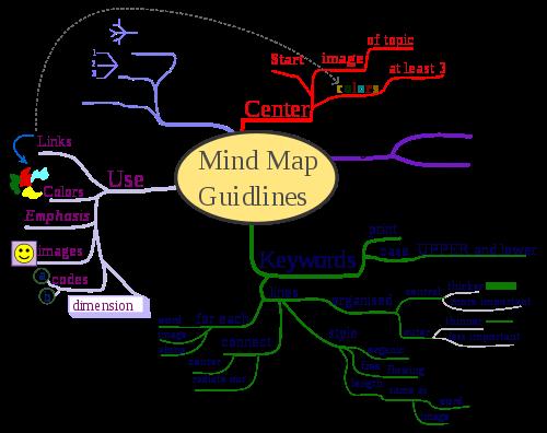 học tiếng anh qua sơ đồ tư duy minmap p1